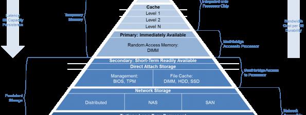 Updated Data Pyramid