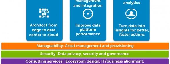 Dell Industrial IoT