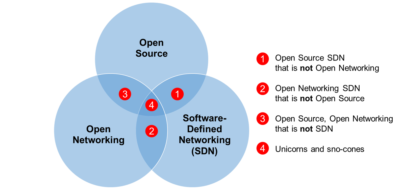 the collision of open source open networking and sdn moor unicorns sno cones
