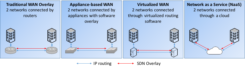 Will Software-Defined WAN Vendors Consolidate Or Be Consumed? | Moor