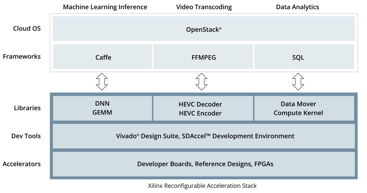 Xilinx Seeks To Mainstream FPGAs In The Datacenter | Moor