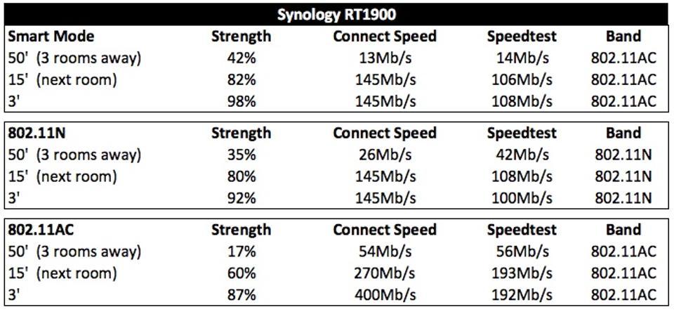 speeds_revised