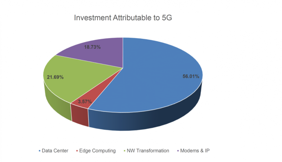 22 Feb 5G Set To Massively Boost IT Infrastructure Spending Of $326B By 2025